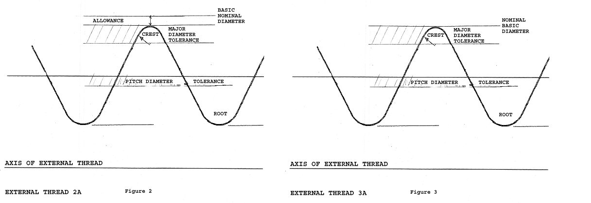 Diagrams of 2A Thread and 3A Thread showing Tolerance and Allowance